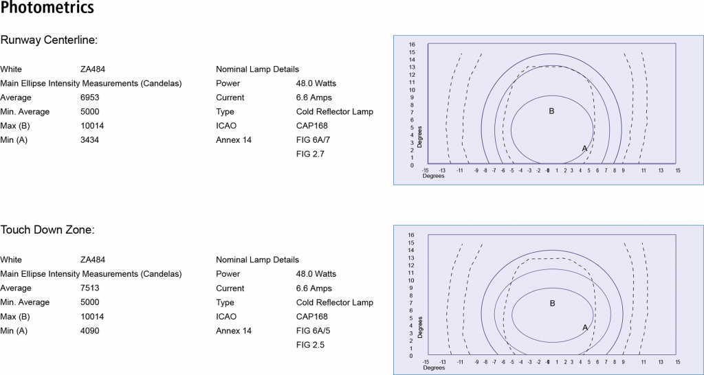 ZA484 Runway Centerline TDZ photometrics
