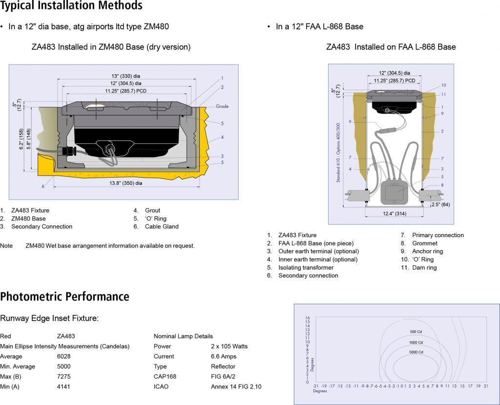 ZA483 Runway Edge installation methods