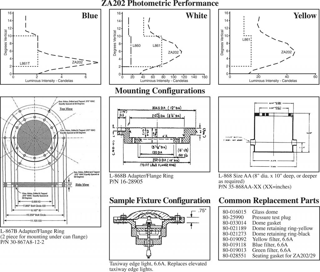 ZA202 photometrics