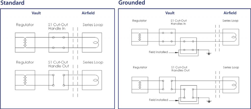 S 1 Series Cutout diagram