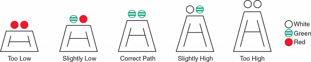 CHAPI light pattern