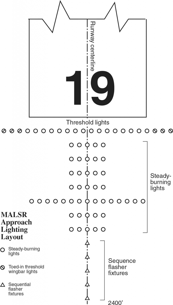 Medium Intensity Approach Lighting System MALSR layout