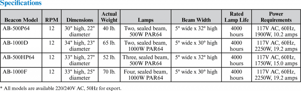 AB Series Rotating Airport Beacon Lights Applications