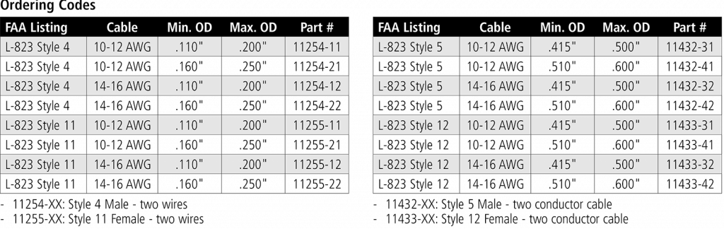 secondary connector kits L823 ordering codes